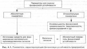 Абсолютные показатели финансовой устойчивости Предприятия курсовая Абсолютные показатели финансовой устойчивости предприятия курсовая файлом