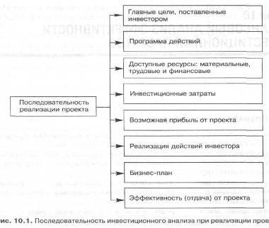 Общая схема инвестиционного