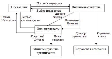 Схема лизинговой сделки и