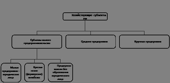 Малое предпринимательство место и роль в российской экономике  Малое предпринимательство место и роль в российской экономике курсовая