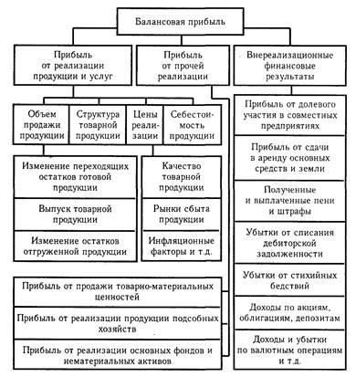 Блок-схема факторного анализа