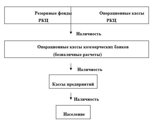Рисунок 2 – «Схема эмиссии и