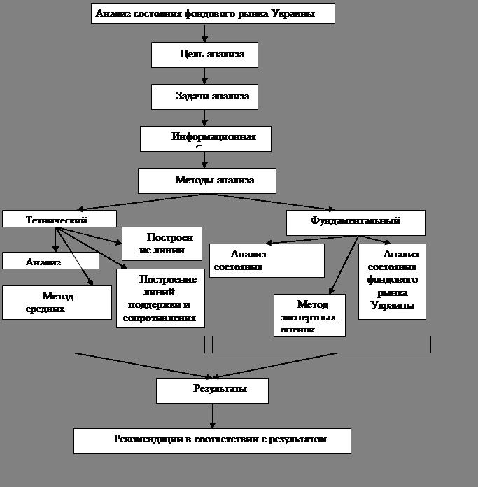 схема анализа фондового